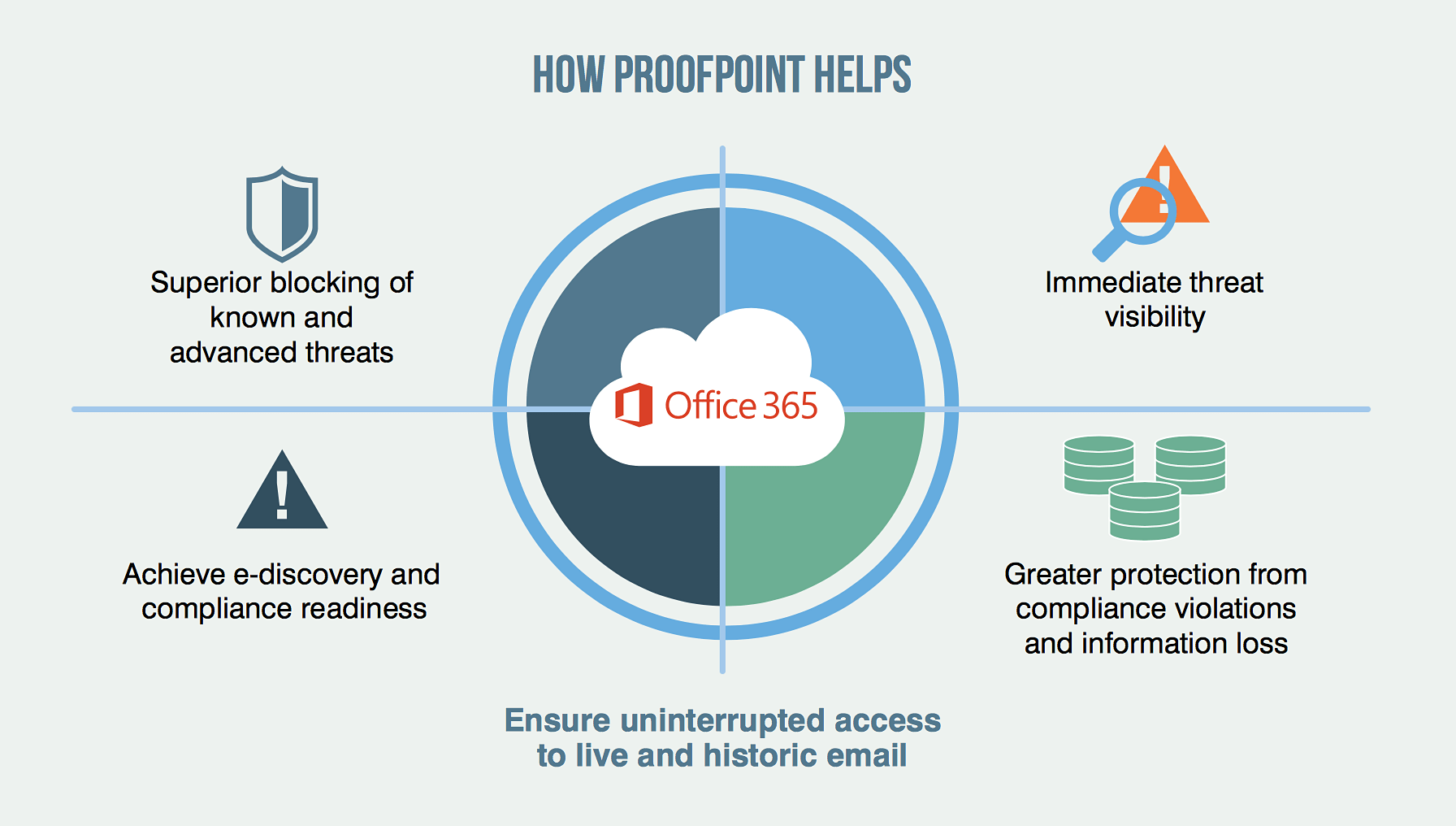 office 365 publisher tutorial